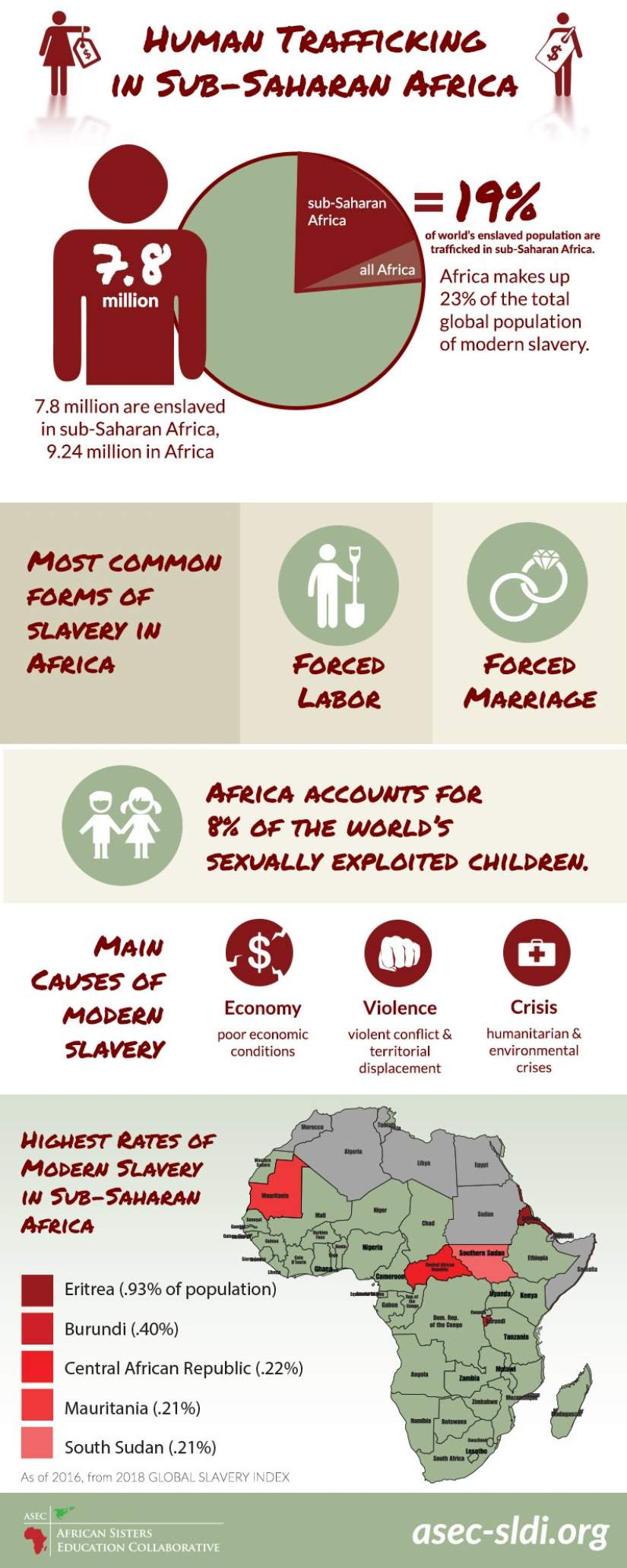 Modern Slavery Statistics in sub-Saharan Africa Infographic. Statistics as of 2016, from the 2018 Global Slavery Index.