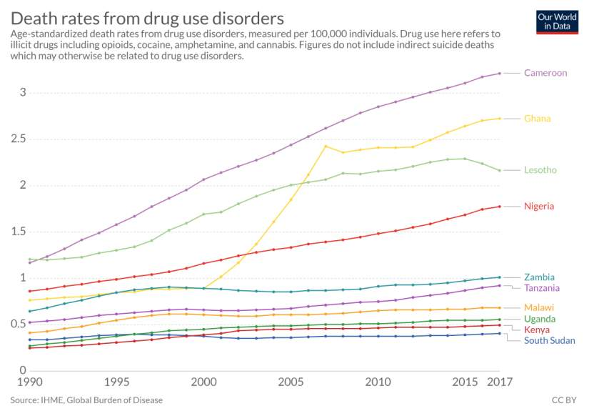 This chart shows the death rates from drug use disorders from 1990-2017 in the countries of sub-Saharan Africa where ASEC serves (from Our World in Data)