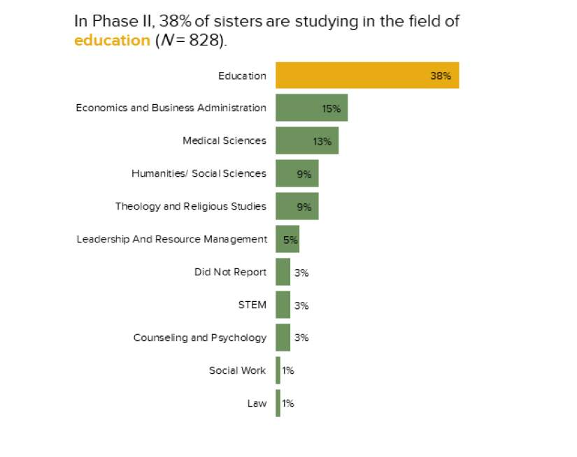 In 2019 (HESA Phase II) 38% of sisters are studying in the field of education (N=828).