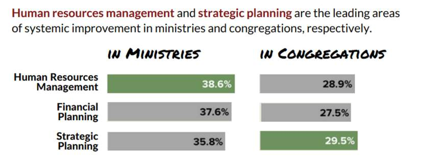 Human resources and strategic planning are the leading areas of systemic improvement in ministries and congregations, respectively.
