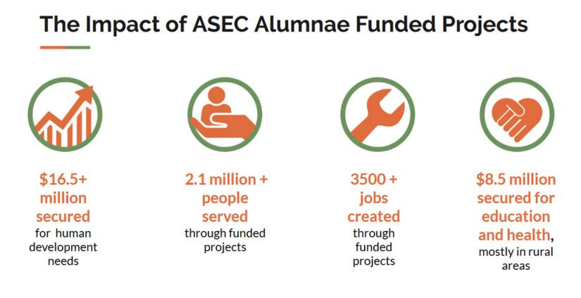 ASEC alumnae and their mentees have secured more than $16.5 million for human development projects, served over 2.1 million people, created over 3,500 jobs and secured $8.5 million for education and health services across Africa.