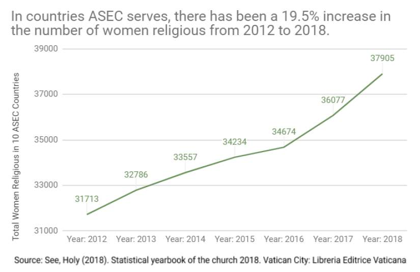 Between 2012 and 2018, there has been a 19.5% increase in the number of women religious in the countries ASEC serves, with the largest increases in Kenya, South Sudan and Cameroon.