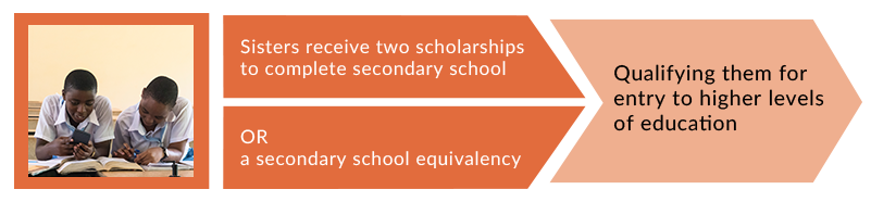 The Scholarship Program Structure