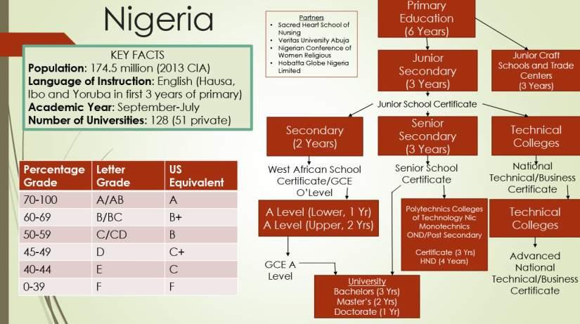 A breakdown of education in Nigeria.