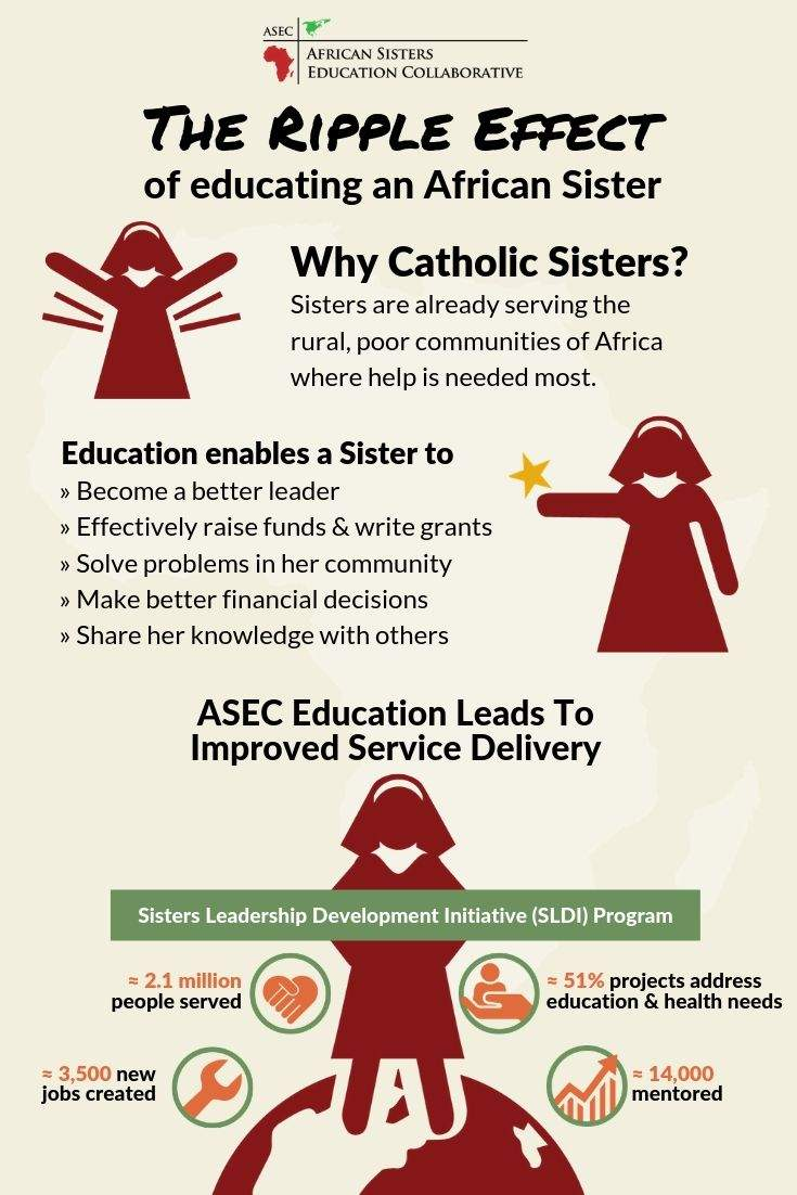 Why Support Education in Sub-Saharan Africa?