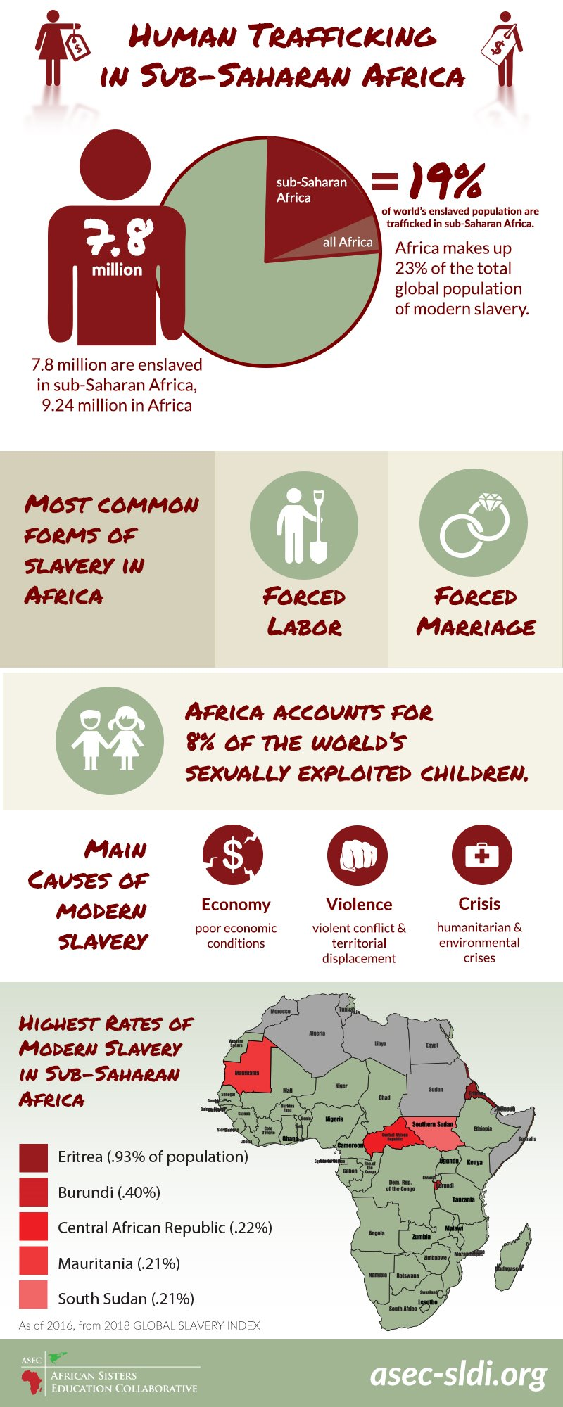 Infographic Human Trafficking in Sub-Saharan Africa